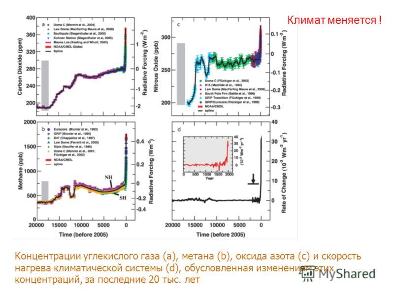 Климат меняется ! Концентрации углекислого газа (a), метана (b), оксида азота (с) и скорость нагрева климатической системы (d), обусловленная изменением этих концентраций, за последние 20 тыс. лет