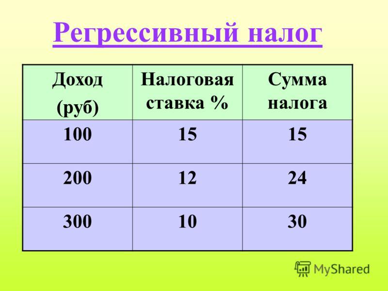 Регрессивный налог Доход (руб) Налоговая ставка % Сумма налога 10015 2001224 3001030