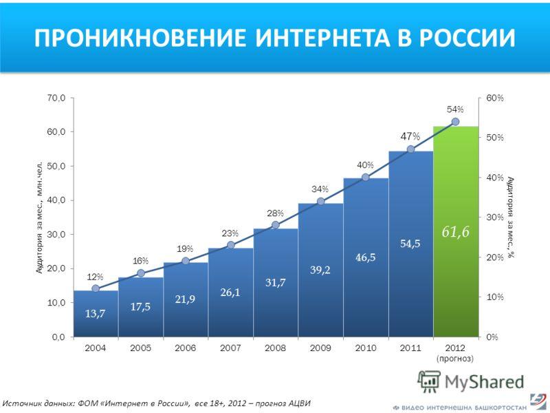 ПРОНИКНОВЕНИЕ ИНТЕРНЕТА В РОССИИ Источник данных: ФОМ «Интернет в России», все 18+, 2012 – прогноз АЦВИ