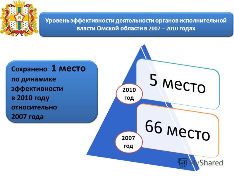 Уровень эффективности деятельности органов исполнительной власти Омской области в 2007 – 2010 годах 2007 год 2010 год Сохранено 1 место по динамике эффективности в 2010 году относительно 2007 года