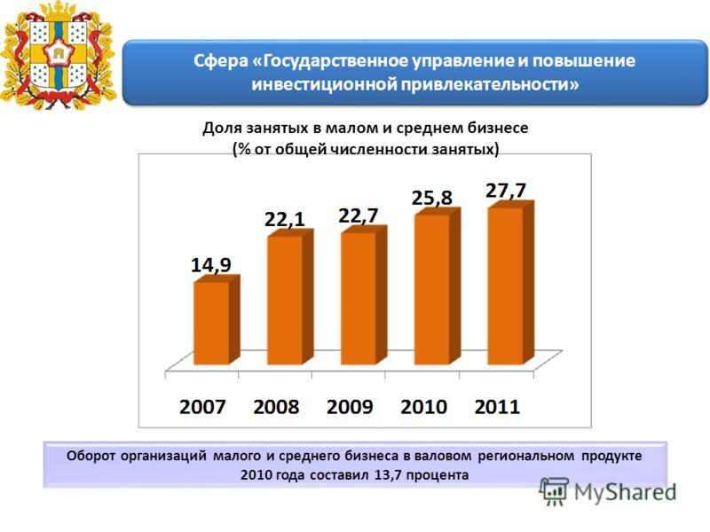 Оборот организаций малого и среднего бизнеса в валовом региональном продукте 2010 года составил 13,7 процента Доля занятых в малом и среднем бизнесе (% от общей численности занятых) Сфера «Государственное управление и повышение инвестиционной привлек