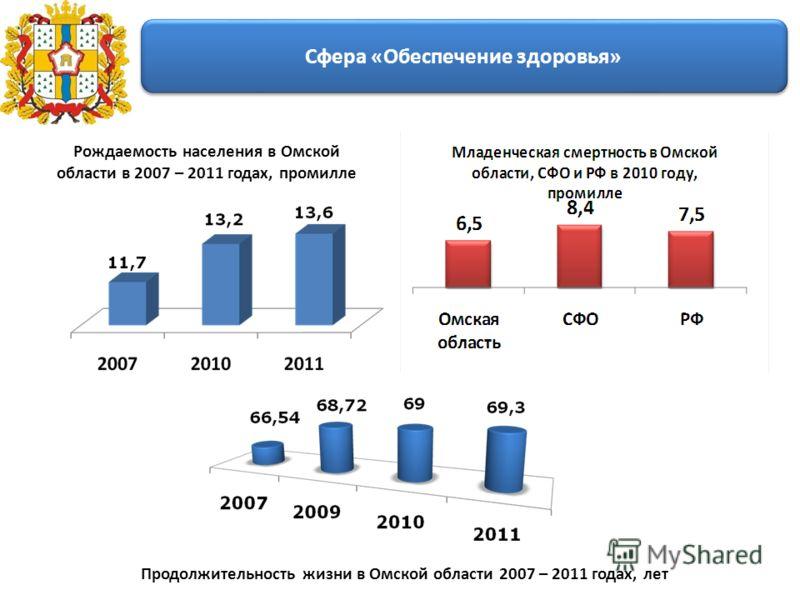 Рождаемость населения в Омской области в 2007 – 2011 годах, промилле Сфера «Обеспечение здоровья» Продолжительность жизни в Омской области 2007 – 2011 годах, лет