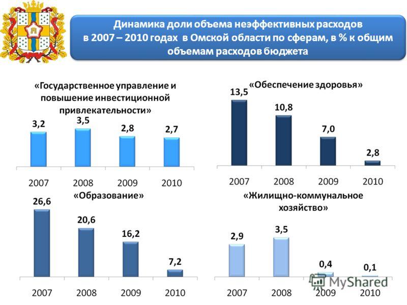 Динамика доли объема неэффективных расходов в 2007 – 2010 годах в Омской области по сферам, в % к общим объемам расходов бюджета