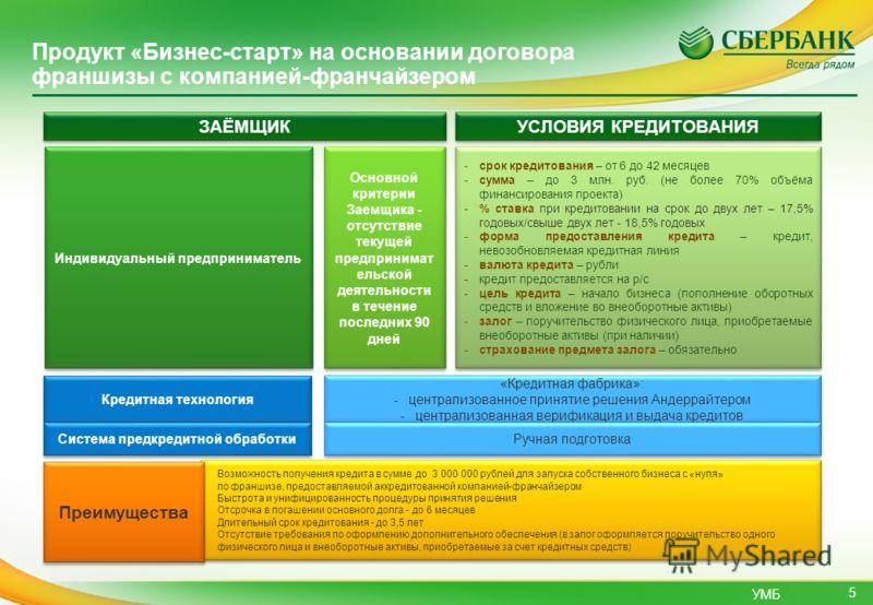УМБ 5 Продукт «Бизнес-старт» на основании договора франшизы с компанией-франчайзером Индивидуальный предприниматель УСЛОВИЯ КРЕДИТОВАНИЯ -срок кредитования – от 6 до 42 месяцев -сумма – до 3 млн. руб. (не более 70% объёма финансирования проекта) -% с