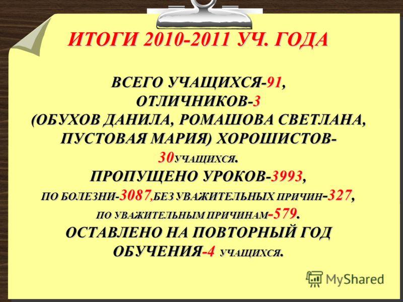 ИТОГИ 2010-2011 УЧ. ГОДА ВСЕГО УЧАЩИХСЯ-91, ОТЛИЧНИКОВ-3 (ОБУХОВ ДАНИЛА, РОМАШОВА СВЕТЛАНА, ПУСТОВАЯ МАРИЯ) ХОРОШИСТОВ- 30 УЧАЩИХСЯ. ПРОПУЩЕНО УРОКОВ-3993, ПО БОЛЕЗНИ- 3087,БЕЗ УВАЖИТЕЛЬНЫХ ПРИЧИН -327, ПО УВАЖИТЕЛЬНЫМ ПРИЧИНАМ -579. ОСТАВЛЕНО НА ПОВ