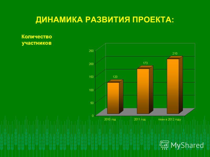 ДИНАМИКА РАЗВИТИЯ ПРОЕКТА: Количество участников