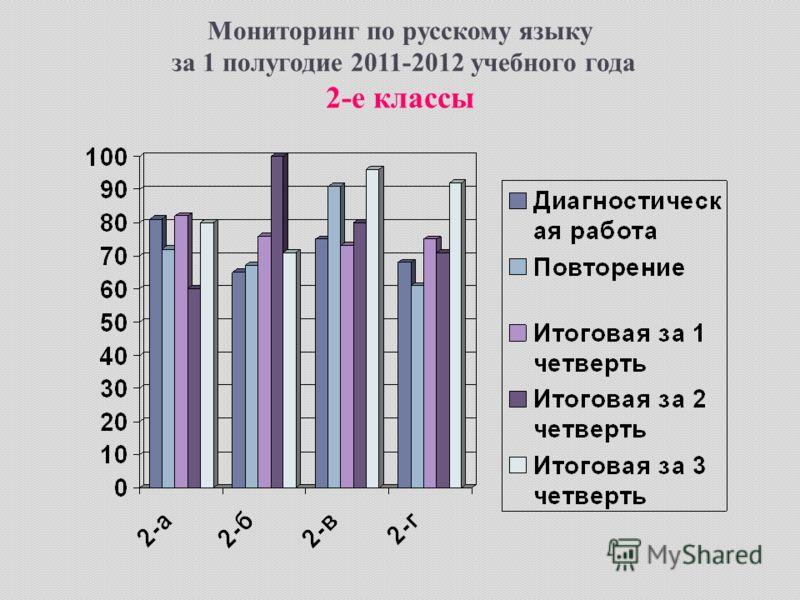 Мониторинг по русскому языку за 1 полугодие 2011-2012 учебного года 2-е классы