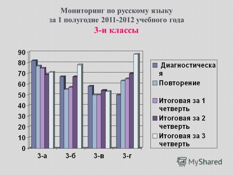 Мониторинг по русскому языку за 1 полугодие 2011-2012 учебного года 3-и классы