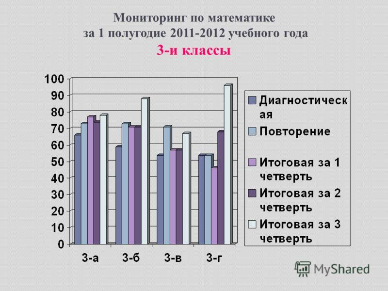 Мониторинг по математике за 1 полугодие 2011-2012 учебного года 3-и классы