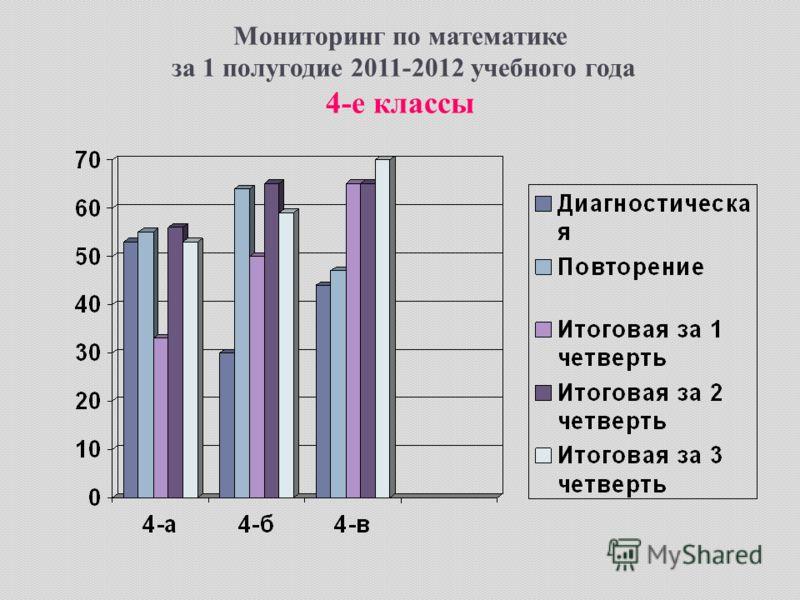 Мониторинг по математике за 1 полугодие 2011-2012 учебного года 4-е классы