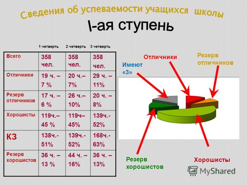 Всего 358 чел. 358 чел. Отличники 19 ч. – 7 % 20 ч.– 7% 29 ч. – 11% Резерв отличников 17 ч. – 6 % 26 ч.– 10% 20 ч. – 8% Хорошисты 119ч.– 45 % 119ч– 45% 139ч.- 52% КЗ 138ч.- 51% 139ч.- 52% 168ч.- 63% Резерв хорошистов 36 ч. – 13 % 44 ч. – 16% 36 ч. –