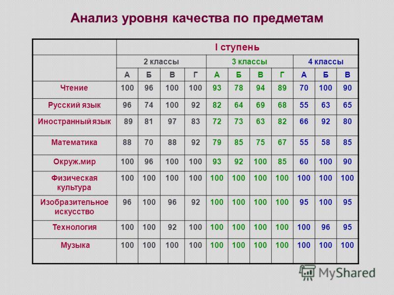 Анализ уровня качества по предметам I ступень 2 классы3 классы4 классы АБВГАБВГАБВ Чтение10096100 937894897010090 Русский язык96741009282646968556365 Иностранный язык 8981978372736382669280 Математика8870889279857567555885 Окруж.мир10096100 939210085