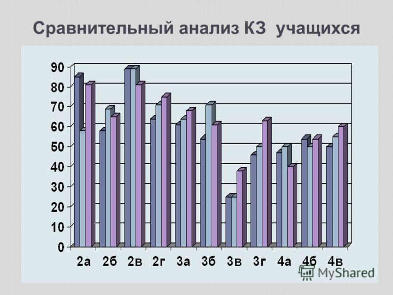 Сравнительный анализ КЗ учащихся