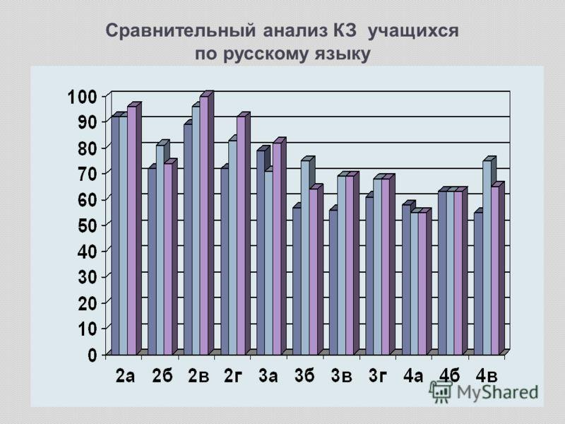 Сравнительный анализ КЗ учащихся по русскому языку