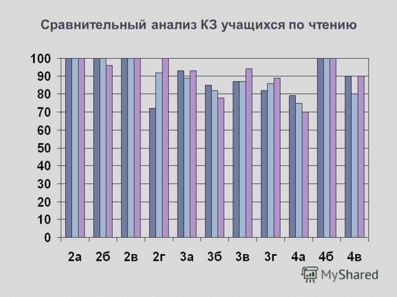 Сравнительный анализ КЗ учащихся по чтению
