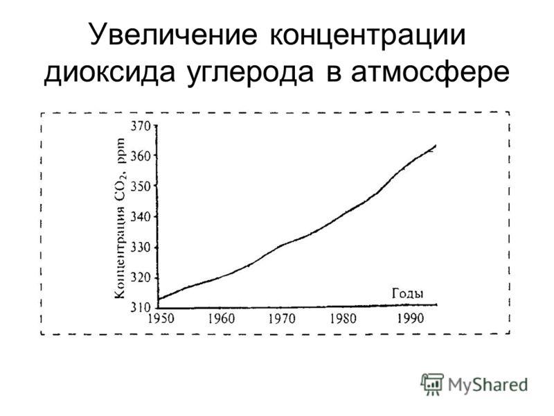 Увеличение концентрации диоксида углерода в атмосфере
