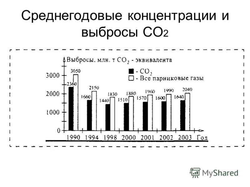 Среднегодовые концентрации и выбросы СО 2