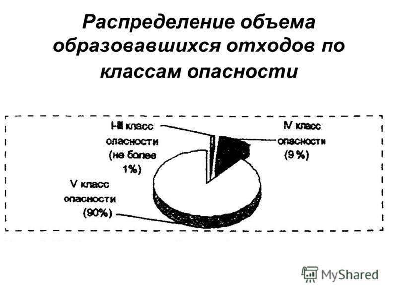 Распределение объема образовавшихся отходов по классам опасности