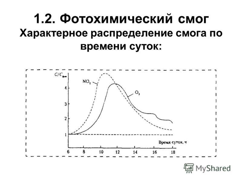 1.2. Фотохимический смог Характерное распределение смога по времени суток: