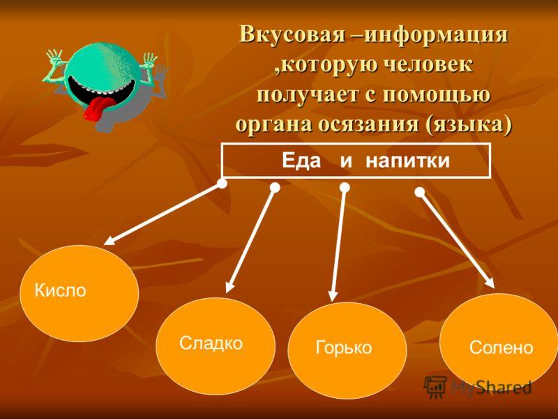 Вкусовая –информация,которую человек получает с помощью органа осязания (языка) Еда и напитки КислоСладко Горько Солено