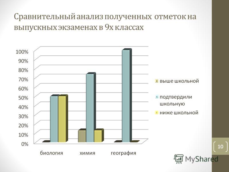 Сравнительный анализ полученных отметок на выпускных экзаменах в 9х классах 10