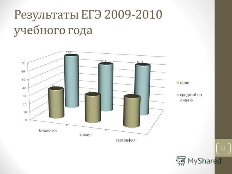 Результаты ЕГЭ 2009-2010 учебного года 11