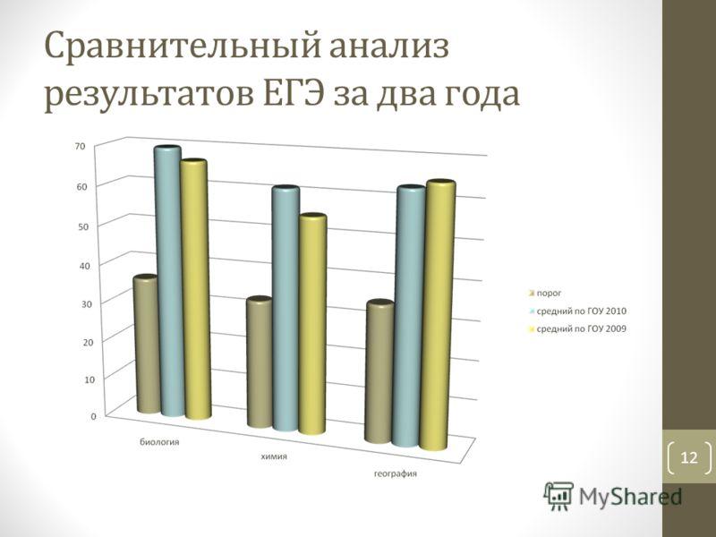 Сравнительный анализ результатов ЕГЭ за два года 12