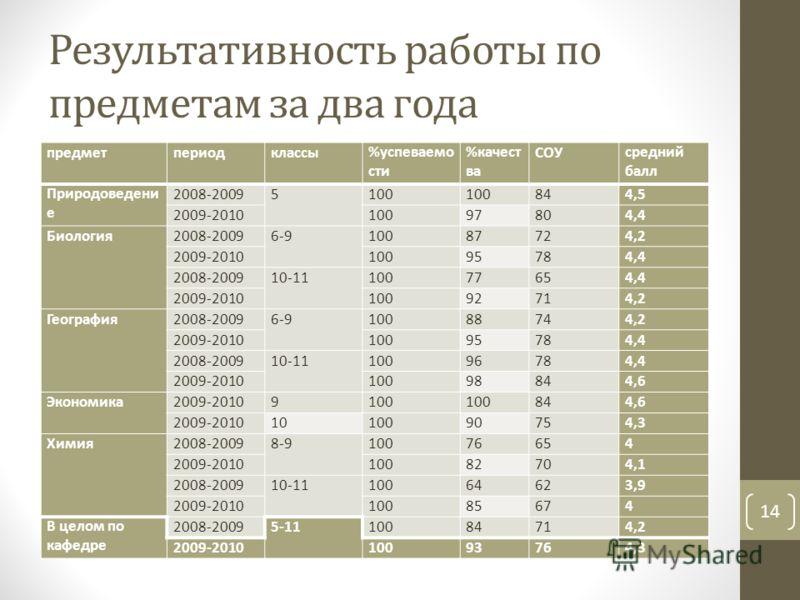 Результативность работы по предметам за два года предметпериодклассы%успеваемо сти %качест ва СОУсредний балл Природоведени е 2008-20095100 844,5 2009-201010097804,4 Биология2008-20096-910087724,2 2009-201010095784,4 2008-200910-1110077654,4 2009-201