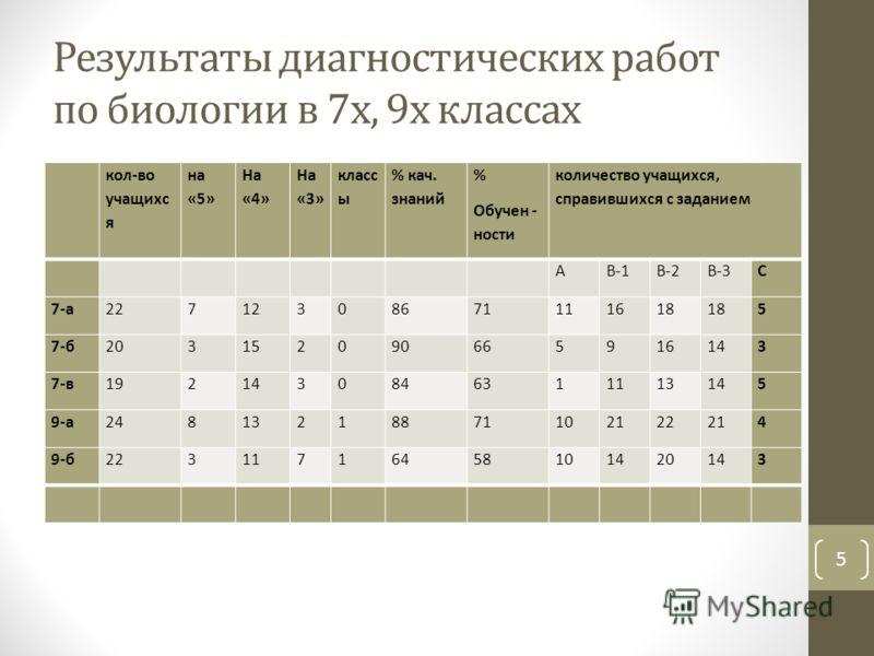 Результаты диагностических работ по биологии в 7х, 9х классах кол-во учащихс я на «5» На «4» На «3» класс ы % кач. знаний % Обучен - ности количество учащихся, справившихся с заданием АВ-1В-2В-3С 7-а22712308671111618 5 7-б203152090665916143 7-в192143