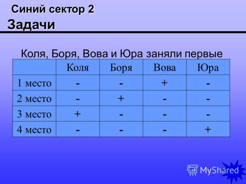 Синий сектор 2 Задачи Синий сектор 2 Задачи Коля, Боря, Вова и Юра заняли первые четыре места в соревновании. На вопрос, какие места они заняли, трое из них ответили: Коля – ни первое, ни четвертое; Боря – второе; Вова не был последним. Какое место з