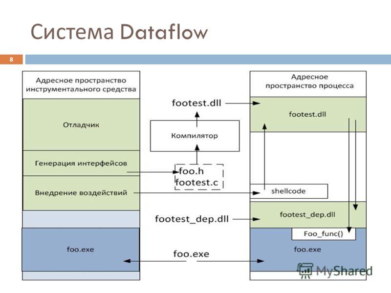 Система Dataflow 8
