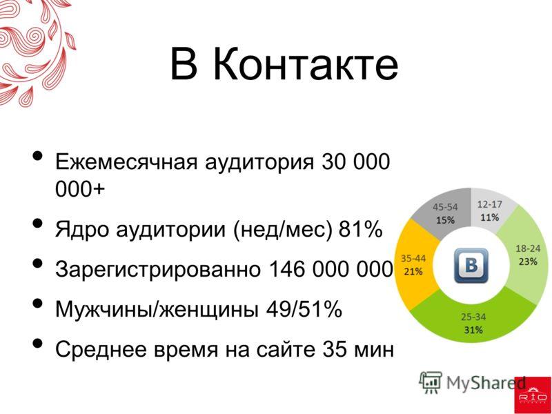 В Контакте Ежемесячная аудитория 30 000 000+ Ядро аудитории (нед/мес) 81% Зарегистрированно 146 000 000 Мужчины/женщины 49/51% Среднее время на сайте 35 мин