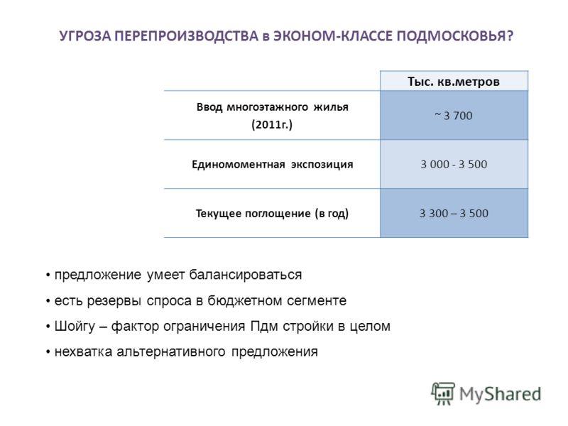 УГРОЗА ПЕРЕПРОИЗВОДСТВА в ЭКОНОМ-КЛАССЕ ПОДМОСКОВЬЯ? Тыс. кв.метров Ввод многоэтажного жилья (2011г.) ~ 3 700 Единомоментная экспозиция3 000 - 3 500 Текущее поглощение (в год)3 300 – 3 500 предложение умеет балансироваться есть резервы спроса в бюдже