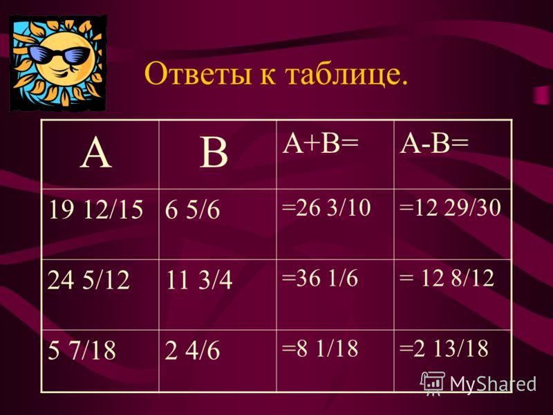 Таблица. A B A+BA- B 19 12/156 5/6 19 12/15+ +6 5/6 19 12/15- - 6 5/6 24 5/1211 3/4 24 5/12+ +11 3/4 24 5/12- -11 3/4 5 7/182 4/6 5 7/18+ +2 4/6 5 7/18- -2 4/6