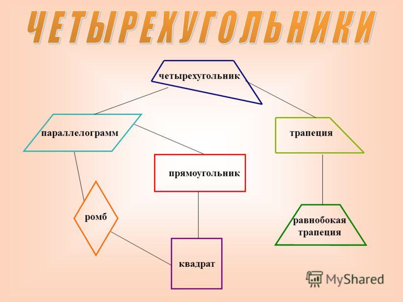 четырехугольник трапеция равнобокая трапеция квадрат ромб параллелограмм прямоугольник