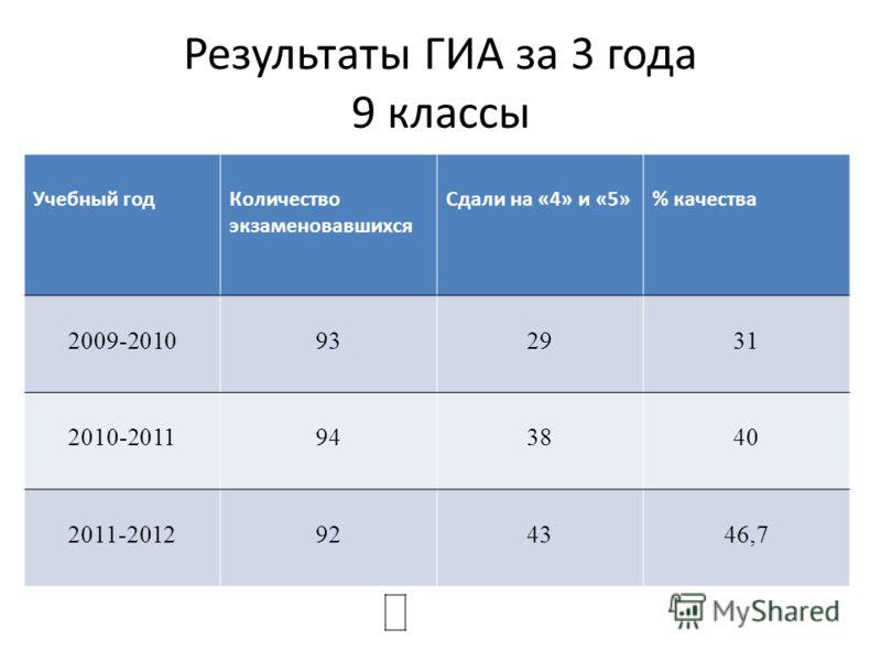 Результаты ГИА за 3 года 9 классы Учебный годКоличество экзаменовавшихся Сдали на «4» и «5»% качества 2009-2010932931 2010-2011943840 2011-2012924346,7