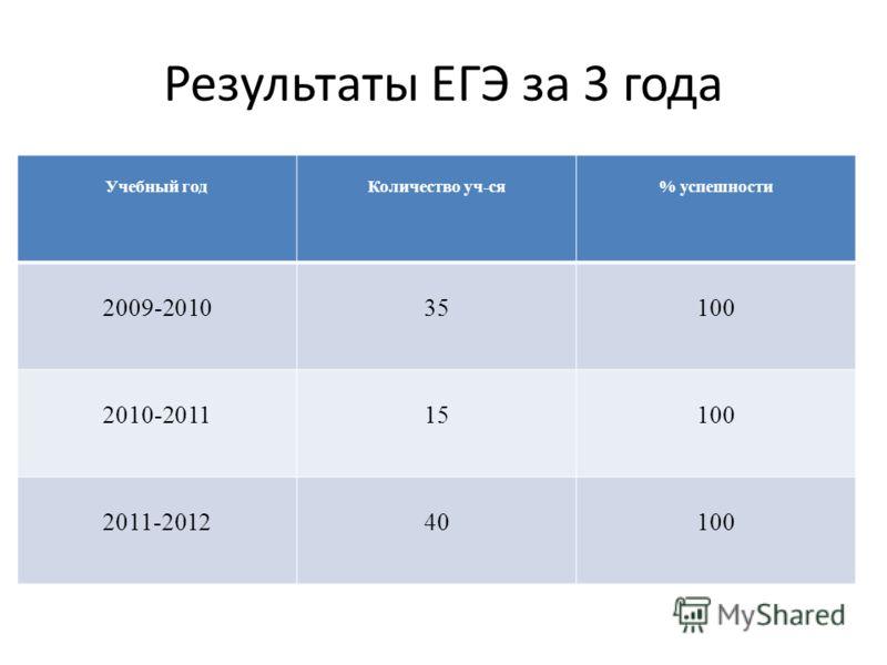 Результаты ЕГЭ за 3 года Учебный годКоличество уч-ся% успешности 2009-201035100 2010-201115100 2011-201240100