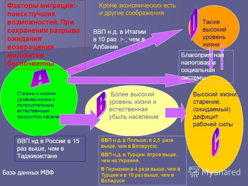 Страны с низким уровнем жизни и положительным естественным приростом населения Более высокий уровень жизни и естественная убыль население Высокий жизни, старение, (ожидаемый) дефицит рабочей силы Также высокий уровень жизни ВВП нд в России в 15 раз в