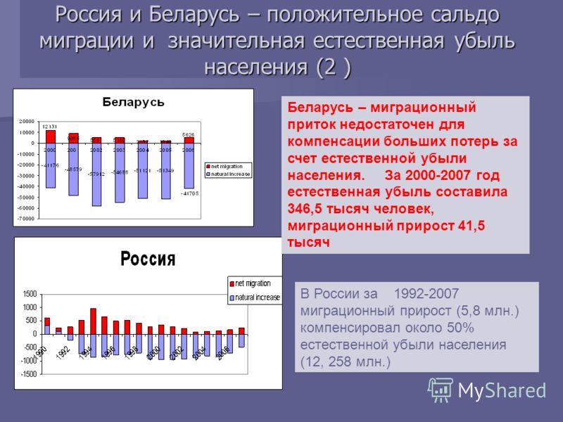Россия и Беларусь – положительное сальдо миграции и значительная естественная убыль населения (2 ) В России за 1992-2007 миграционный прирост (5,8 млн.) компенсировал около 50% естественной убыли населения (12, 258 млн.) Беларусь – миграционный прито