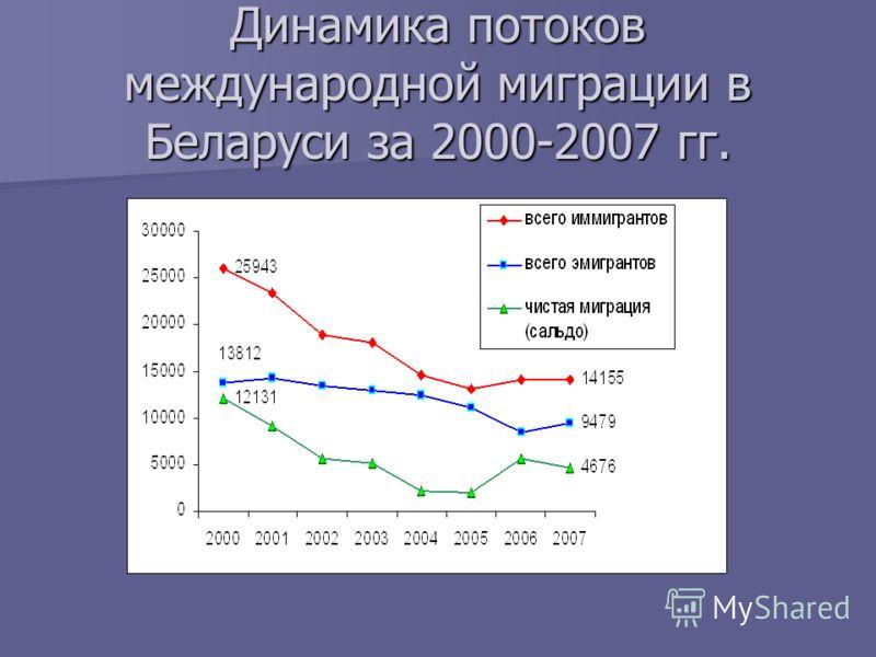 Динамика потоков международной миграции в Беларуси за 2000-2007 гг.