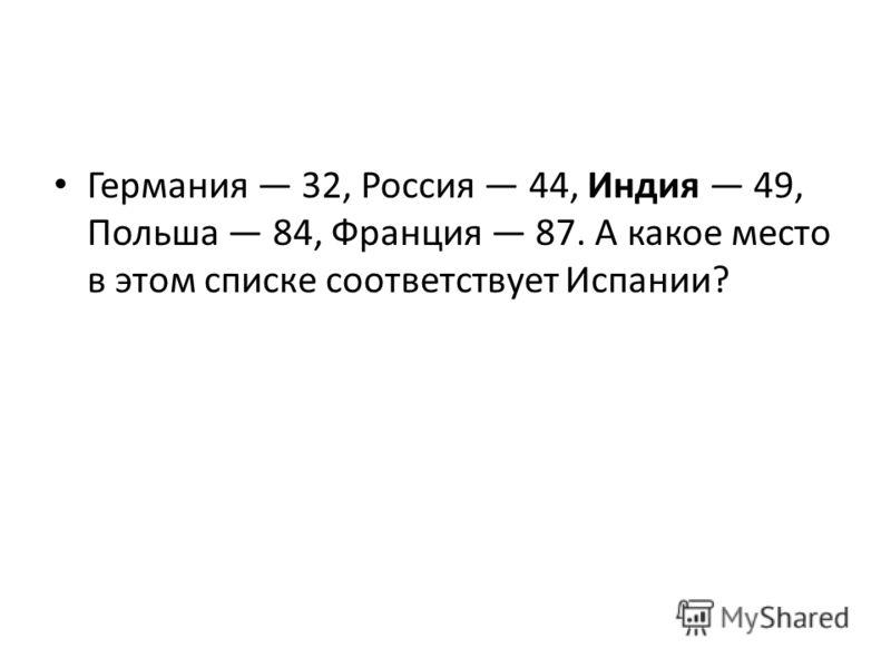 Германия 32, Россия 44, Индия 49, Польша 84, Франция 87. А какое место в этом списке соответствует Испании?