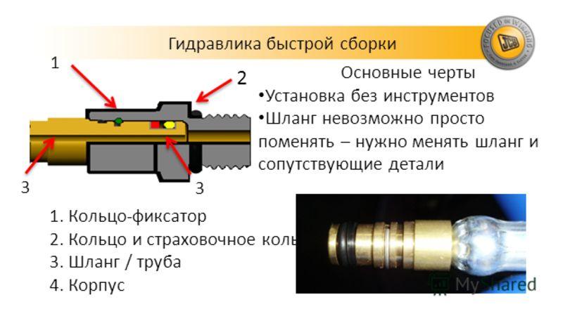 Основные черты Установка без инструментов Шланг невозможно просто поменять – нужно менять шланг и сопутствующие детали 1.Кольцо-фиксатор 2.Кольцо и страховочное кольцо 3.Шланг / труба 4.Корпус 1 2 3 3 Гидравлика быстрой сборки