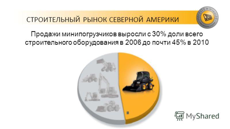 СТРОИТЕЛЬНЫЙ РЫНОК СЕВЕРНОЙ АМЕРИКИ Продажи минипогрузчиков выросли с 30% доли всего строительного оборудования в 2006 до почти 45% в 2010