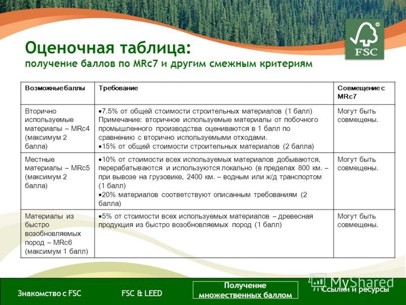 Оценочная таблица: получение баллов по MRc7 и другим смежным критериям Знакомство с FSCFSC & LEED Получение множественных баллом Ссылки и ресурсы Возможные баллыТребованиеСовмещение с MRc7 Вторично используемые материалы – MRc4 (максимум 2 балла) 7.5
