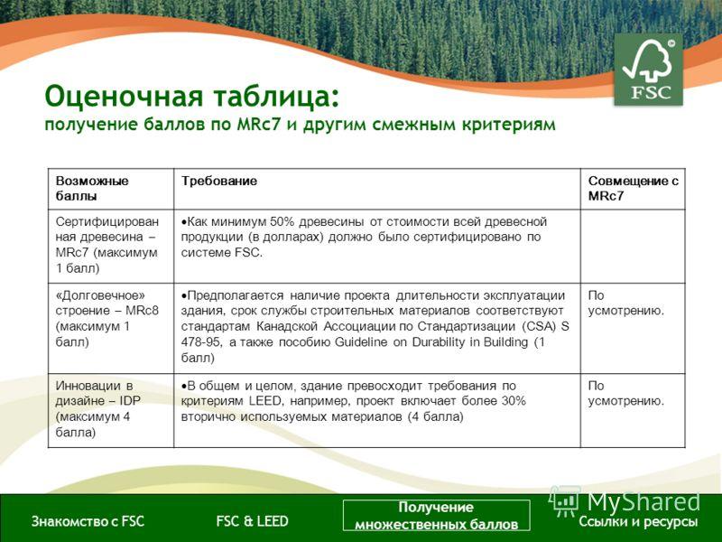 Знакомство с FSCFSC & LEED Получение множественных баллов Ссылки и ресурсы Возможные баллы ТребованиеСовмещение с MRc7 Сертифицирован ная древесина – MRc7 (максимум 1 балл) Как минимум 50% древесины от стоимости всей древесной продукции (в долларах)