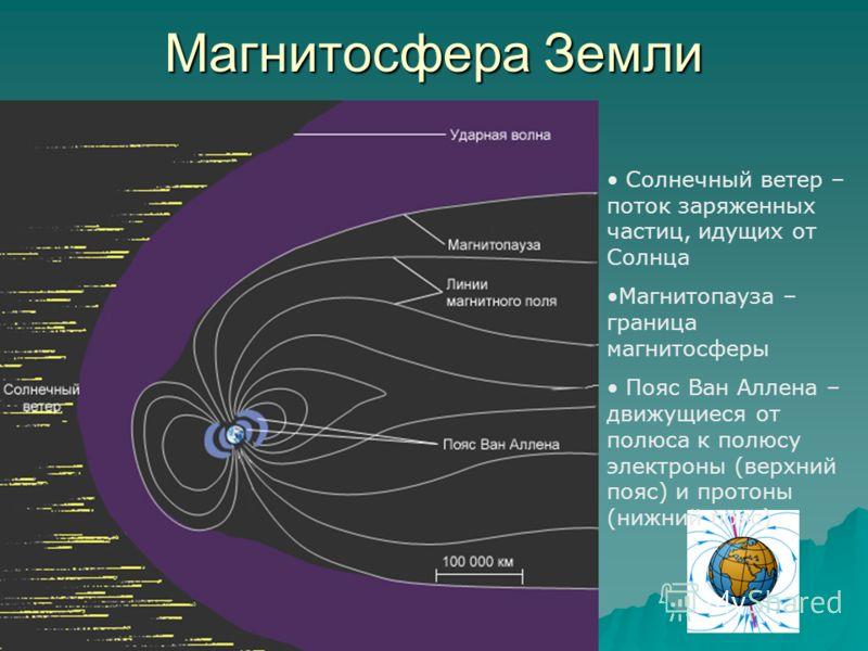 Магнитосфера Земли Солнечный ветер – поток заряженных частиц, идущих от Солнца Магнитопауза – граница магнитосферы Пояс Ван Аллена – движущиеся от полюса к полюсу электроны (верхний пояс) и протоны (нижний пояс)