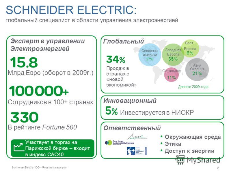 Schneider Electric 2 - IOD – Russia strategic plan SCHNEIDER ELECTRIC: глобальный специалист в области управления электроэнергией Участвует в торгах на Парижской бирже – входит в индекс CAC40 Млрд Евро (оборот в 2009г.) Сотрудников в 100+ странах В р