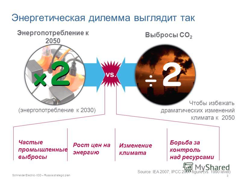 Schneider Electric 3 - IOD – Russia strategic plan vs. Энергетическая дилемма выглядит так Частые промышленные выбросы Рост цен на энергию Изменение климата Борьба за контроль над ресурсами Source: IEA 2007; IPCC 2007 figure (vs. 1990 level) Энергопо