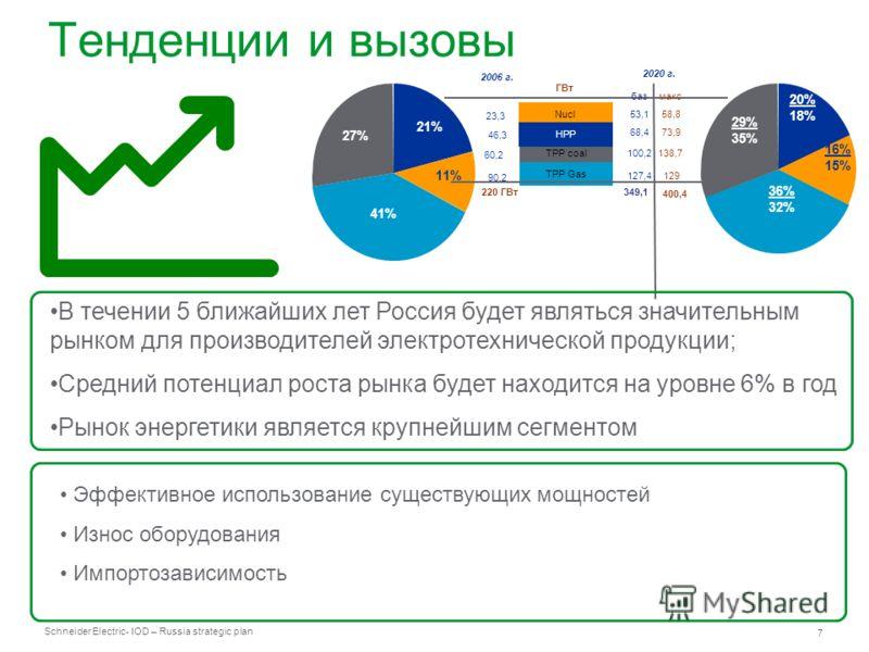 Schneider Electric 7 - IOD – Russia strategic plan Тенденции и вызовы В течении 5 ближайших лет Россия будет являться значительным рынком для производителей электротехнической продукции; Средний потенциал роста рынка будет находится на уровне 6% в го