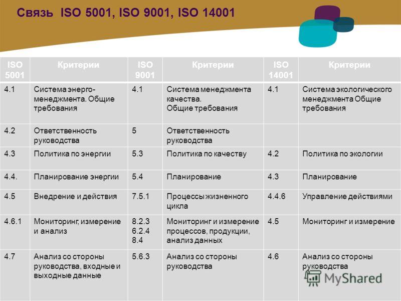 1 / Pour personnaliser les références : Affichage / En-tête et pied de page Personnaliser la zone Pied de page, Faire appliquer partout Связь ISO 5001, ISO 9001, ISO 14001 ISO 5001 КритерииISO 9001 КритерииISO 14001 Критерии 4.1Система энерго- менедж